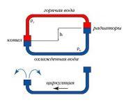 Почему нет циркуляции в системе отопления