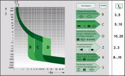 Характеристики автоматических выключателей a b c d