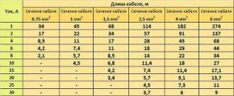 Сечение проводов по мощности таблица 12в