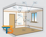Правила проводки электричества в квартире
