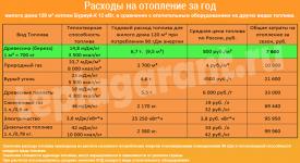 Расход электричества на отопление дома 100м2