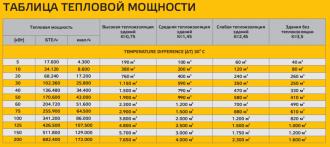 Расчет обогрева помещения электричеством