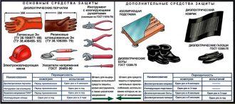 Проверка диэлектрических средств защиты
