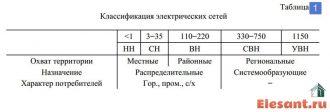 Классы напряжения электрических сетей ГОСТ