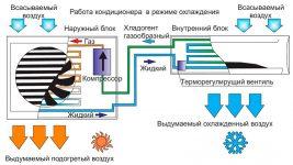 Принцип работы сплит системы кондиционера