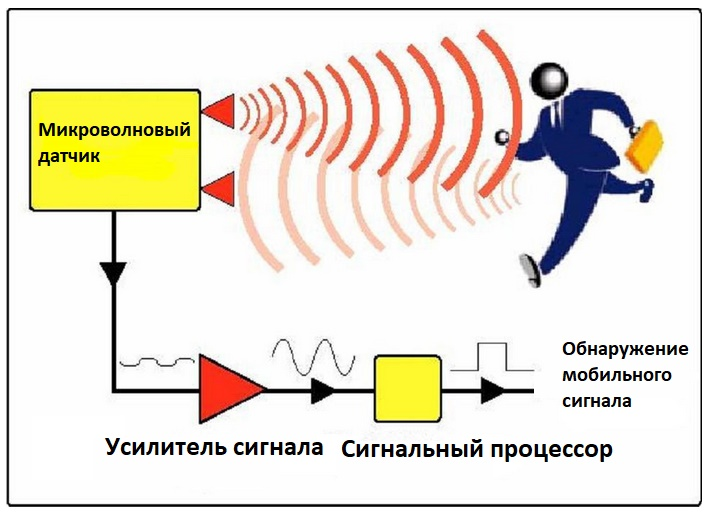 Микроволновый датчик движения принцип работы - Все об электричестве