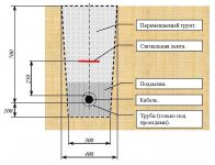 Прокладка кабеля 0 4 кв в земле ПУЭ