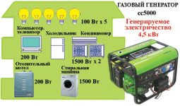 Что можно подключить к генератору 1 кВт