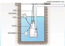 Принцип работы дренажного насоса с поплавком