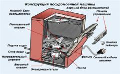 Принцип работы посудомоечной машины BOSCH