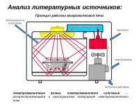 Принцип действия микроволновой печи