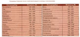 Что означает мощность электроприбора