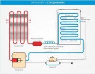 Принцип работы двухкамерного холодильника с одним компрессором