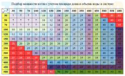 Как рассчитать мощность электрокотла по площади дома