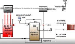 Принцип работы индукционного котла отопления