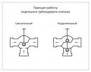 Трехходовой смесительный клапан принцип работы